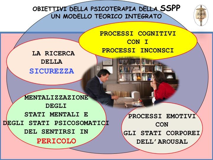 Obiettivi Psicoterapia SSPP